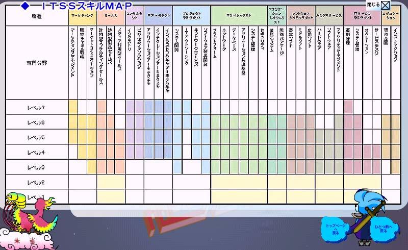 株式会社システムハウス:付加価値情報>itssスキルmap